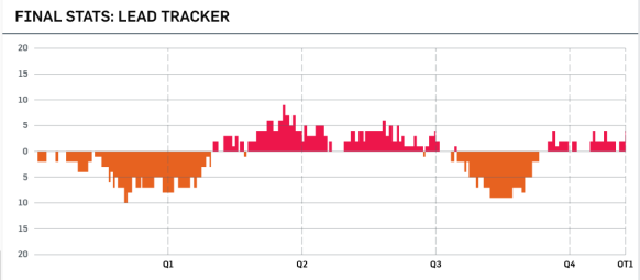 Recreating the NBA lead tracker graphic
