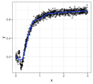 Plots within plots with ggplot2 and ggmap