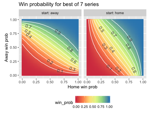 Probability of winning a best-of-7-series (part 2) | Statistical