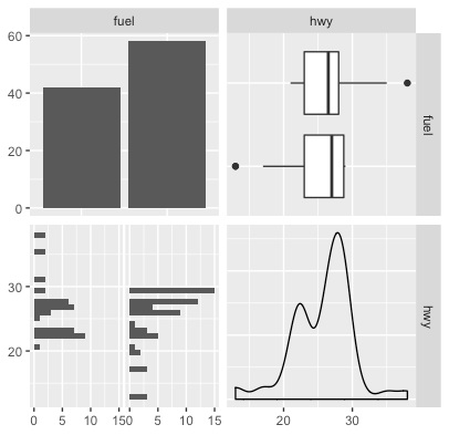 Visualizing the relationship between multiple variables